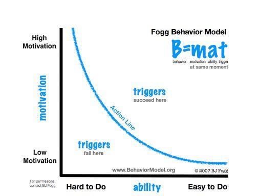 habit behavior model