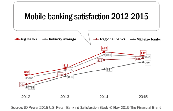 mobile banking satisfaction
